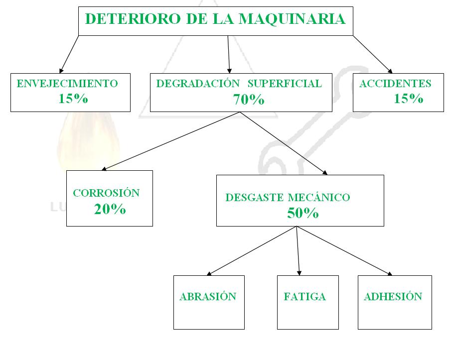 los contaminantes se controlan mediante un sistema de filtración eficiente