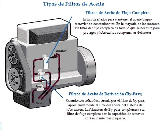 filtros de aceite protegen al motor de los aditivos de los lubricantes