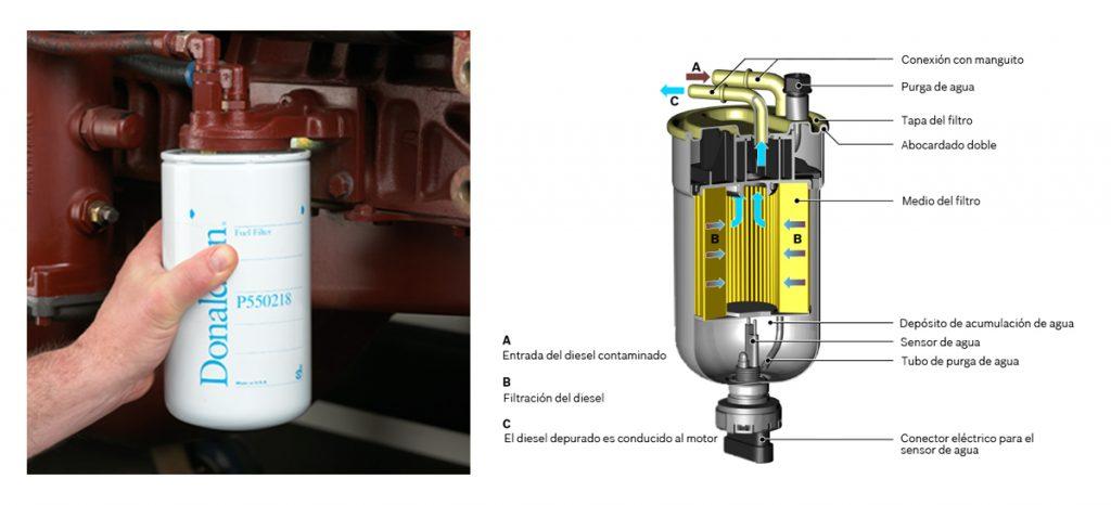 filtros de combustible y separadores