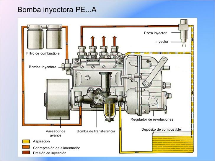 filtros para eliminar agua y partículas del combustible