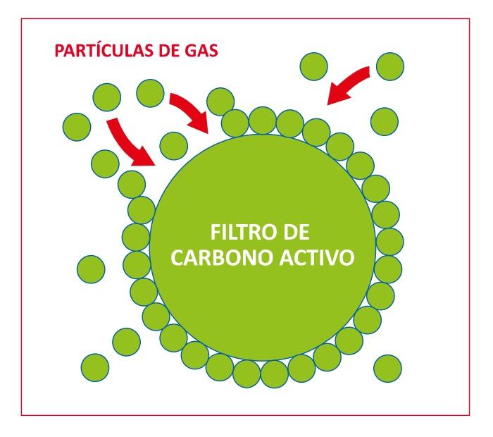 filtros de aire para reducir la concentración de partículas en suspensión