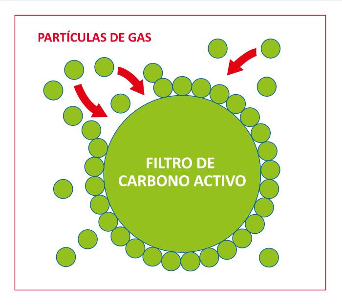 el efecto de capturar partículas