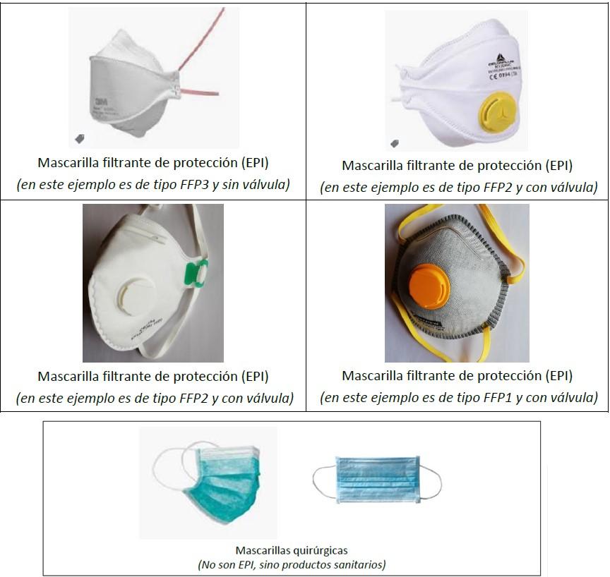 Tipos de Mascarillas Filtrantes de Protección